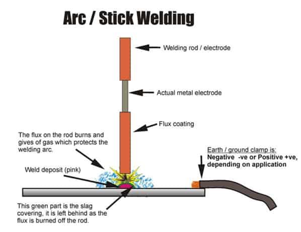 Soho Arc Welding Basics