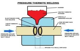 01-pressure_thermite_welding